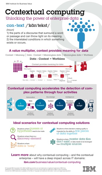 Contextual Computing unlocking the power of enterprise data Infographic