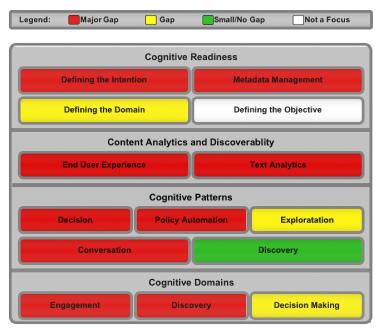 Cognitive MM